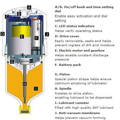 Lage 125 Wa2 10 Pack Single Point Automatic Lubricator