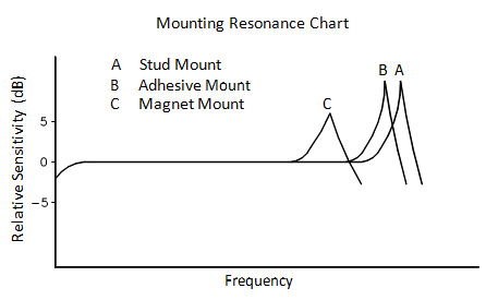 Mounting Resonance Chart.png
