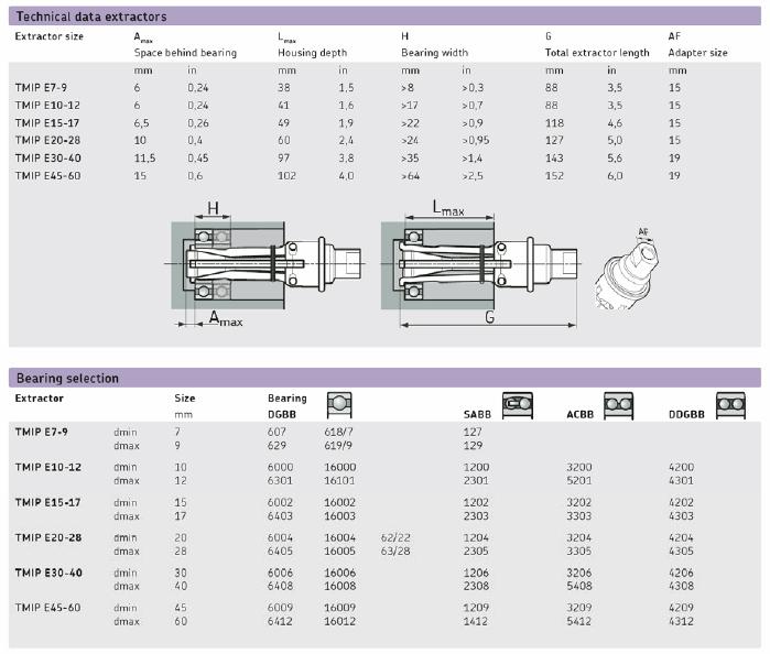 Skf Internal Puller : Skf tmip series internal bearing puller kits